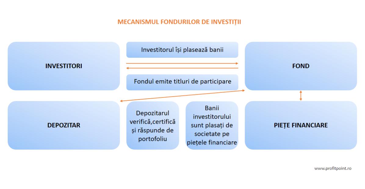 investiții de portofoliu pe piețele financiare