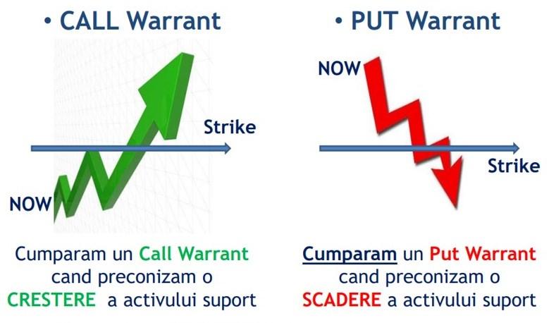 Warrant-uri
