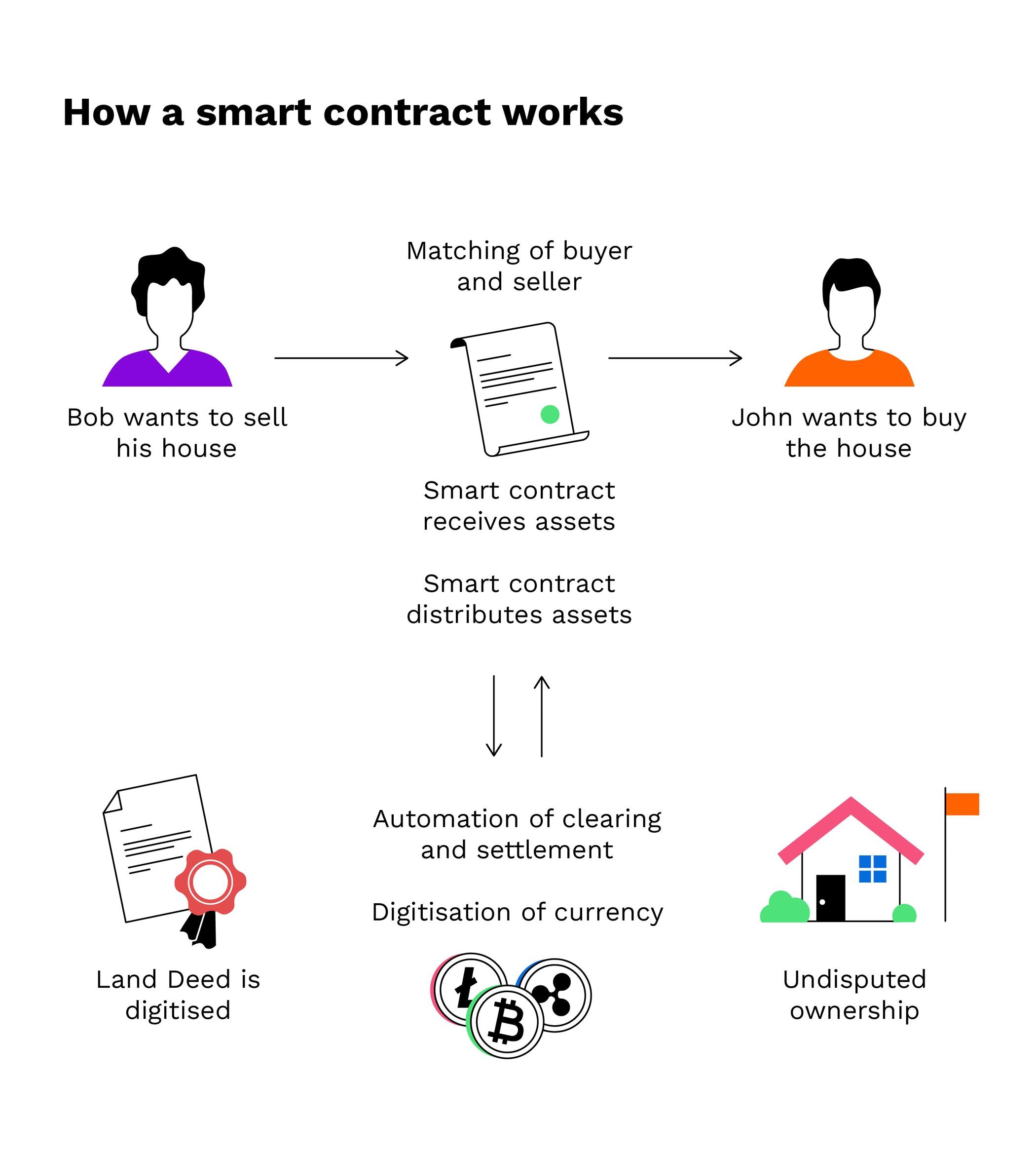 Contract inteligent - Program software contruit pe o retea Blockchain