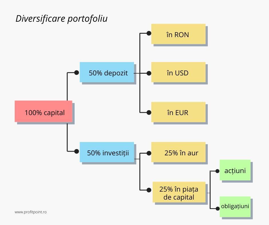 investiții de portofoliu în criptă)