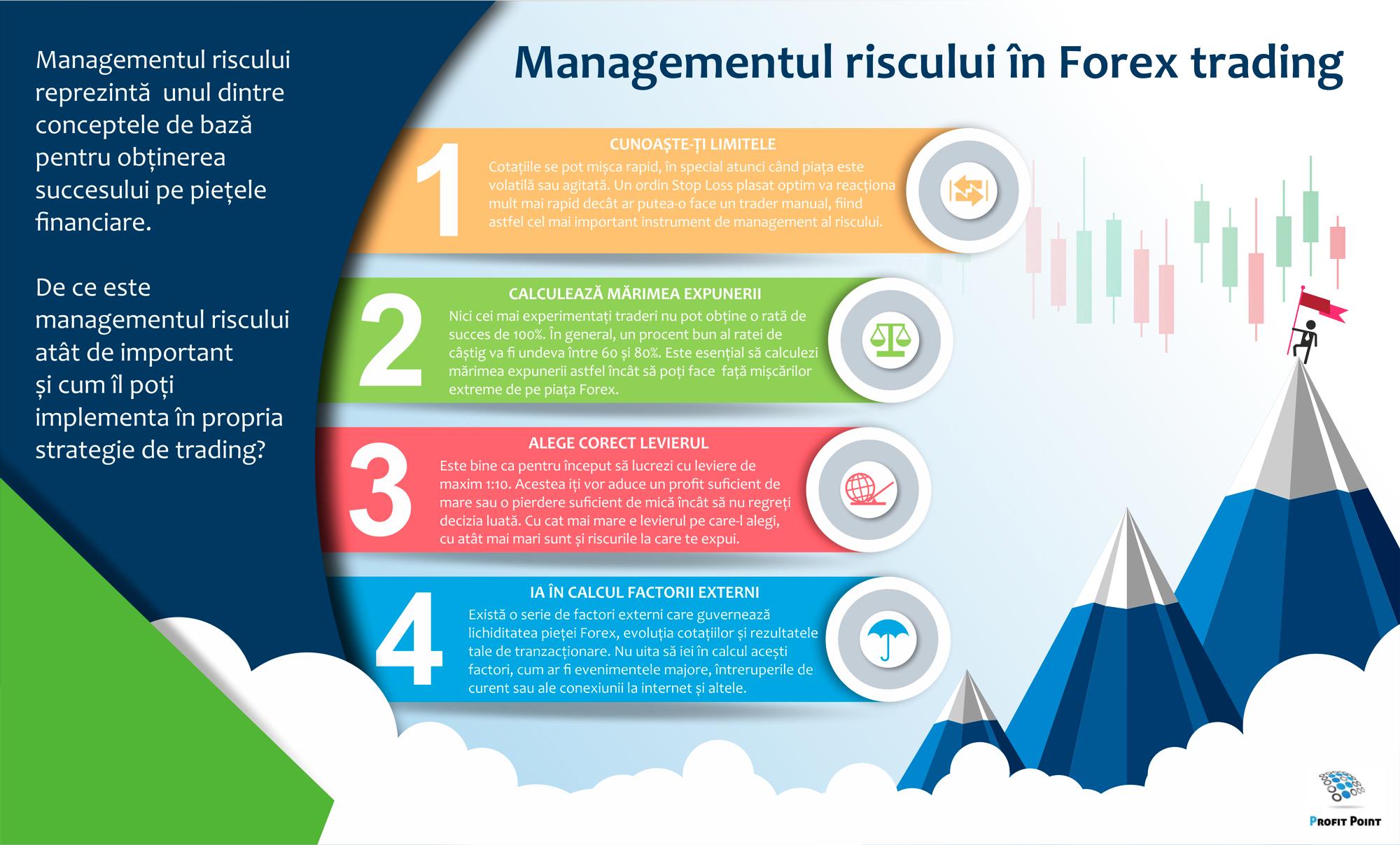 gestionarea riscurilor ca bază a tranzacționării)
